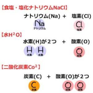 周期表 構造式